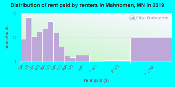 Mahnomen County contract rent distribution in 2009