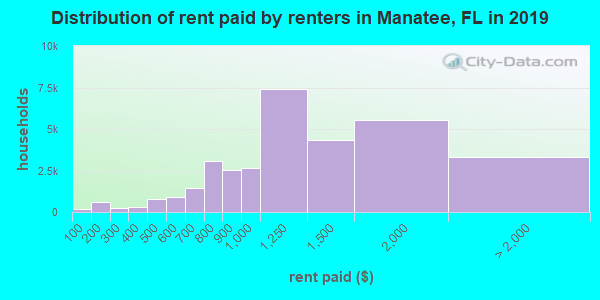 Manatee County contract rent distribution in 2009