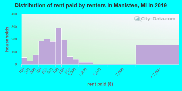 Manistee County contract rent distribution in 2009