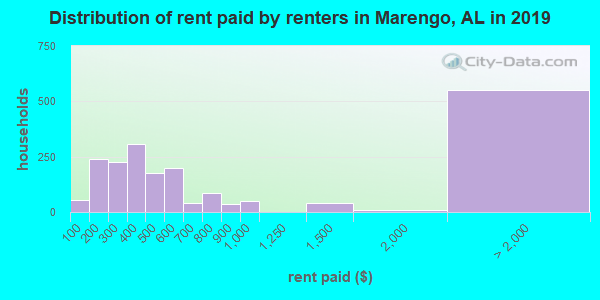 Marengo County contract rent distribution in 2009