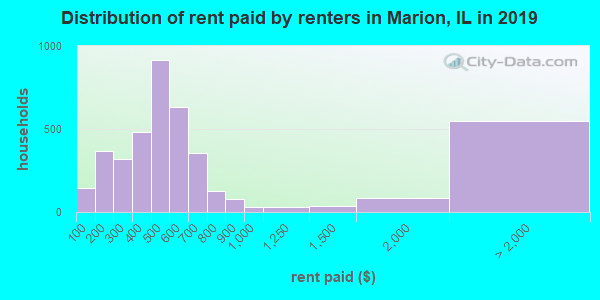 Distribution of rent paid by renters in Marion, IL in 2019