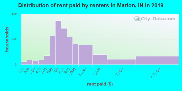 Marion County contract rent distribution in 2009