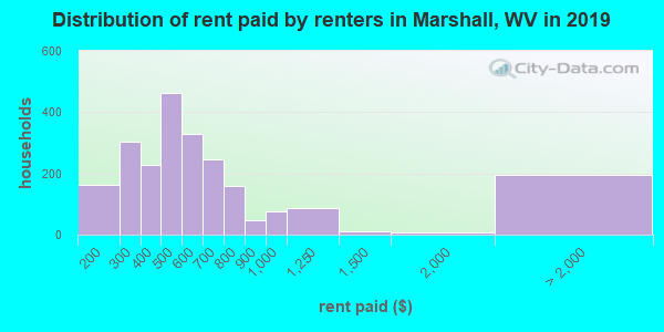 Marshall County contract rent distribution in 2009