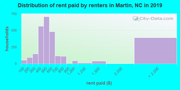 Martin County contract rent distribution in 2009