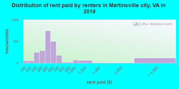 Martinsville city contract rent distribution in 2009