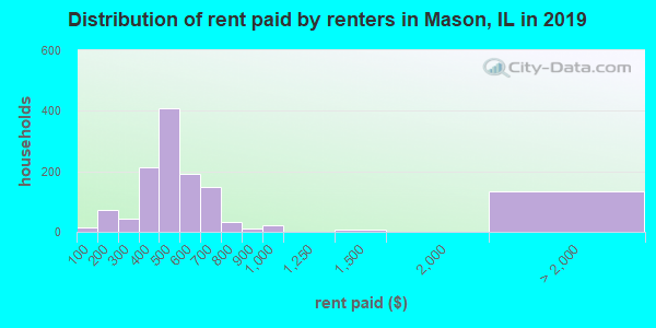 Mason County contract rent distribution in 2009