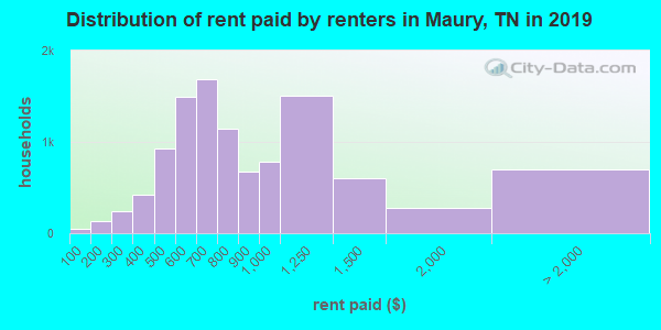 Distribution of rent paid by renters in Maury, TN in 2017