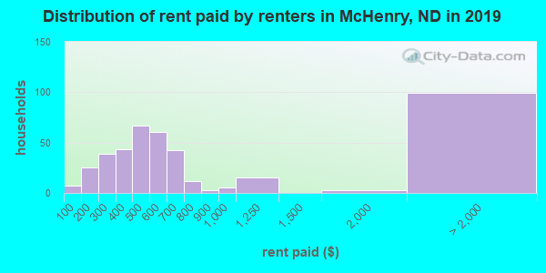 McHenry County contract rent distribution in 2009