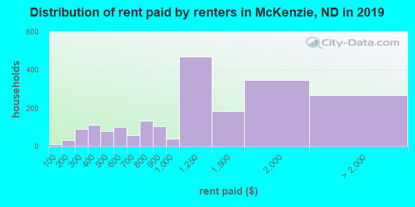 McKenzie County contract rent distribution in 2009