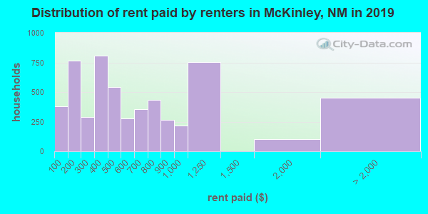 McKinley County contract rent distribution in 2009
