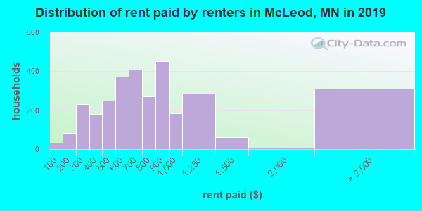 McLeod County contract rent distribution in 2009