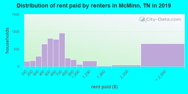 McMinn County contract rent distribution in 2009