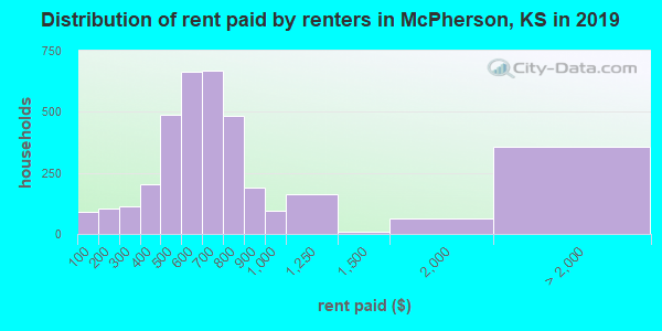 McPherson County contract rent distribution in 2009