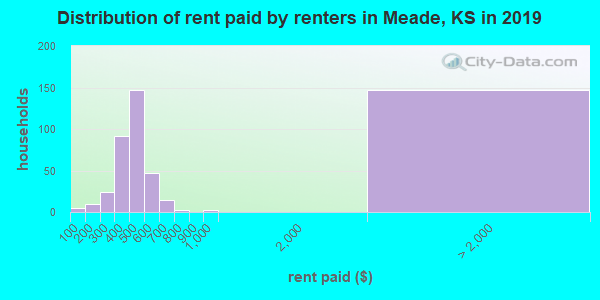 Meade County contract rent distribution in 2009