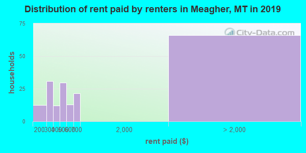 Meagher County contract rent distribution in 2009
