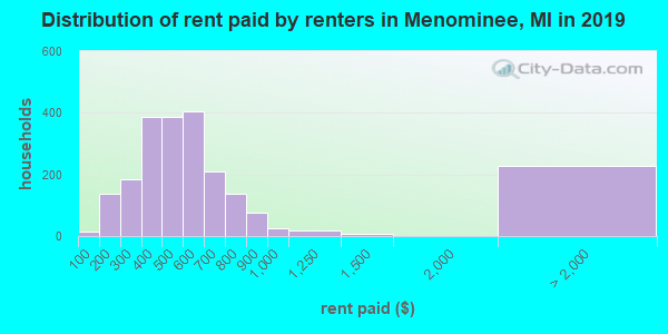 Menominee County contract rent distribution in 2009