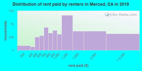 Distribution of rent paid by renters in Merced, CA in 2017
