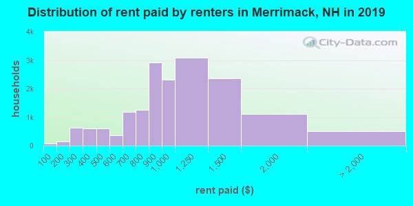Merrimack County contract rent distribution in 2009