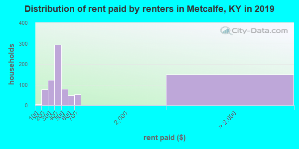Metcalfe County contract rent distribution in 2009