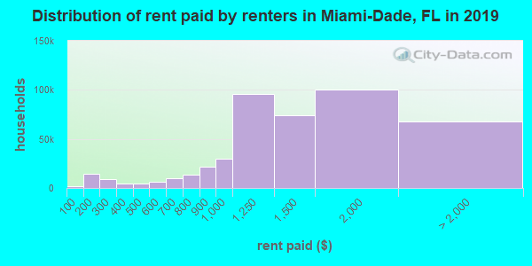 Miami-Dade County contract rent distribution in 2009