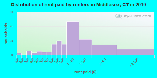 Middlesex County contract rent distribution in 2009