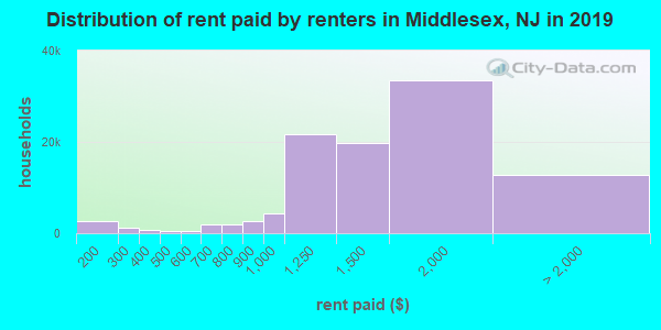 Distribution of rent paid by renters in Middlesex, NJ in 2019