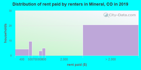 Mineral County contract rent distribution in 2009