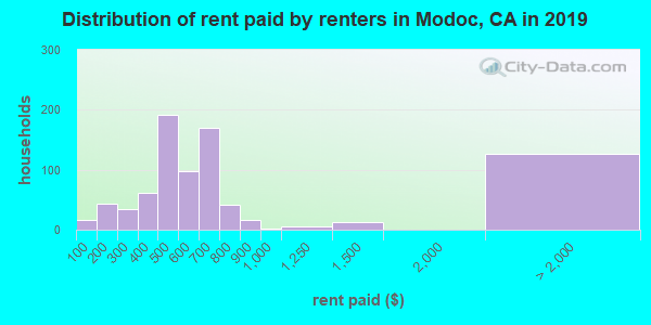 Distribution of rent paid by renters in Modoc, CA in 2019