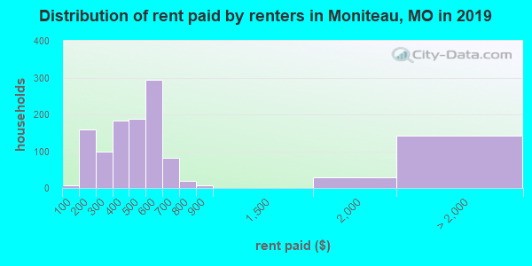 Moniteau County contract rent distribution in 2009
