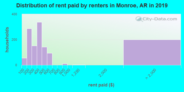 Monroe County contract rent distribution in 2009
