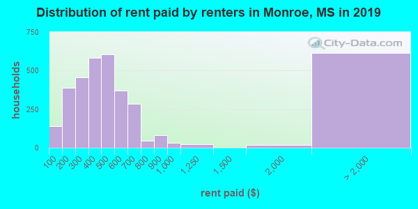Distribution of rent paid by renters in Monroe, MS in 2017