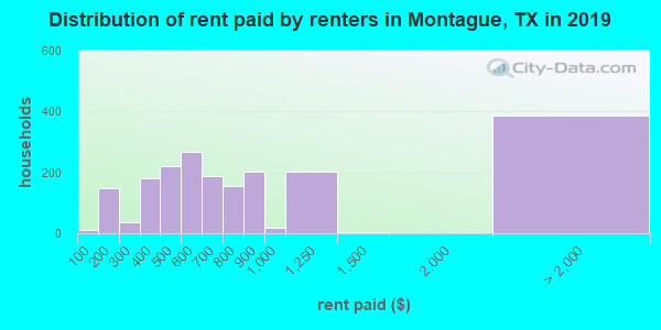 Montague County contract rent distribution in 2009