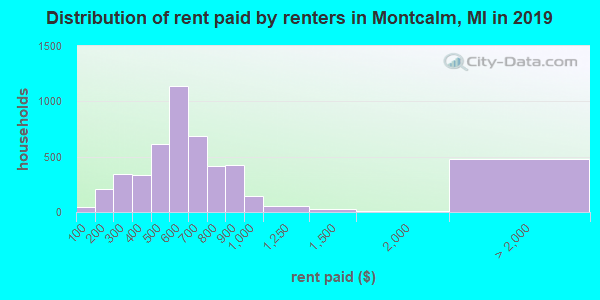 Montcalm County contract rent distribution in 2009