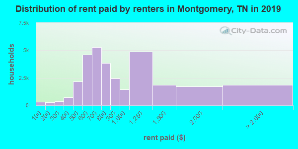 Montgomery County contract rent distribution in 2009