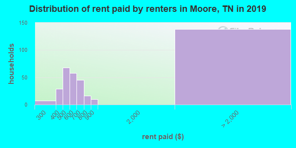 Moore County contract rent distribution in 2009
