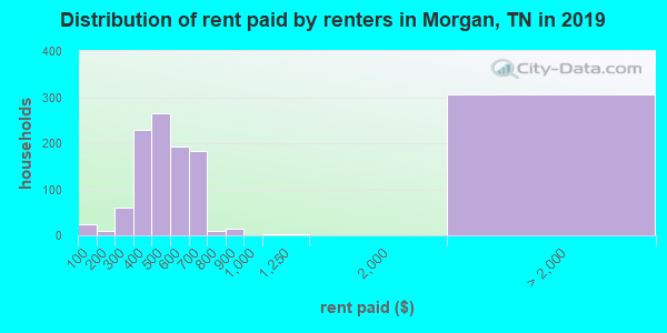 Morgan County contract rent distribution in 2009