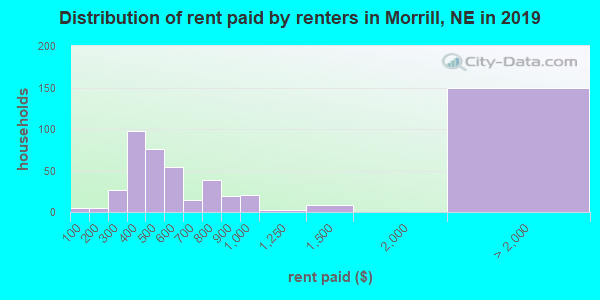 Morrill County contract rent distribution in 2009