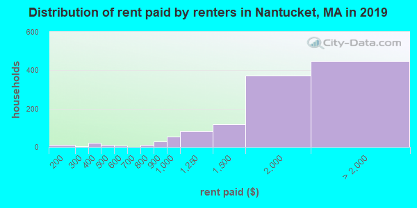 Nantucket County contract rent distribution in 2009