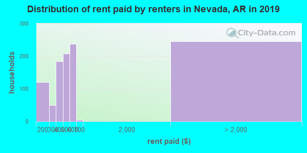 Nevada County contract rent distribution in 2009