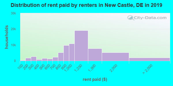 New Castle County contract rent distribution in 2009