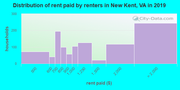 New Kent County contract rent distribution in 2009