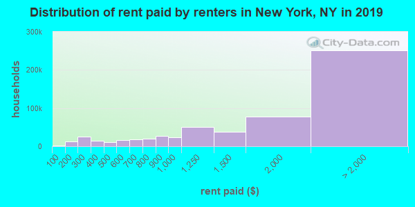 New York County contract rent distribution in 2009
