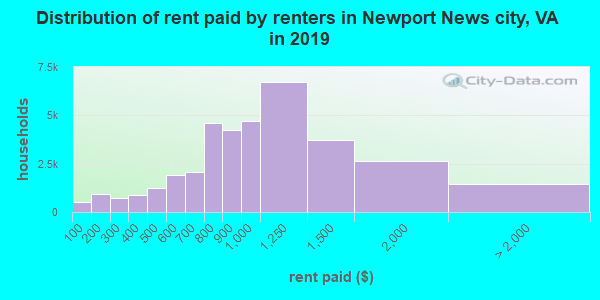 Newport News city contract rent distribution in 2009