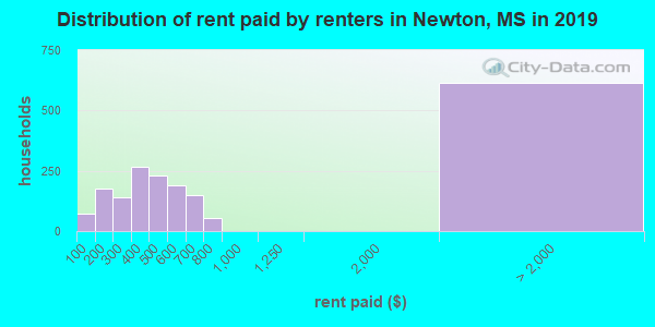 Newton County contract rent distribution in 2009