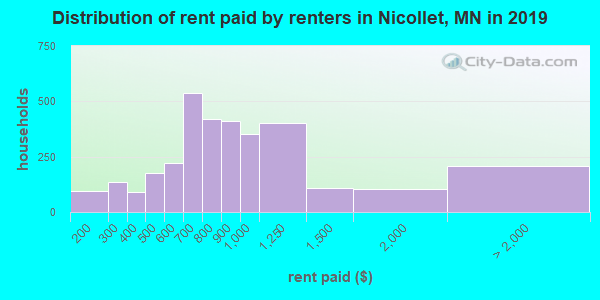 Nicollet County contract rent distribution in 2009
