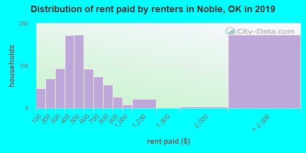 Noble County contract rent distribution in 2009