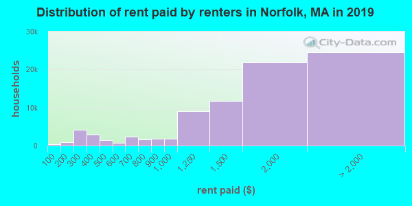 Norfolk County contract rent distribution in 2009