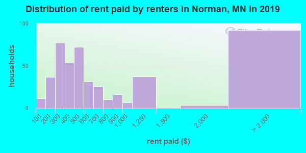 Norman County contract rent distribution in 2009