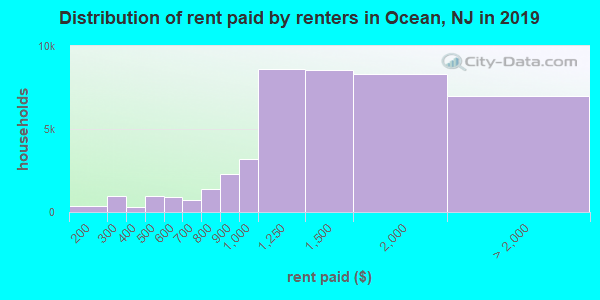 Ocean County contract rent distribution in 2009