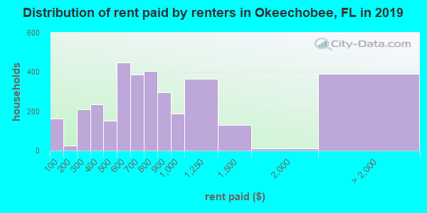 Okeechobee County contract rent distribution in 2009